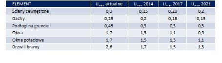 tabela-1-jak-beda-zmieniac-sie-wymagania-izolacyjnosci-rockwool