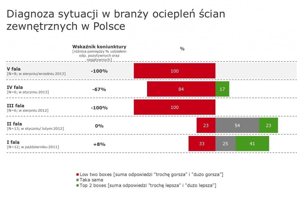 Producenci_ocieplen_diagnoza_branza_ETICS