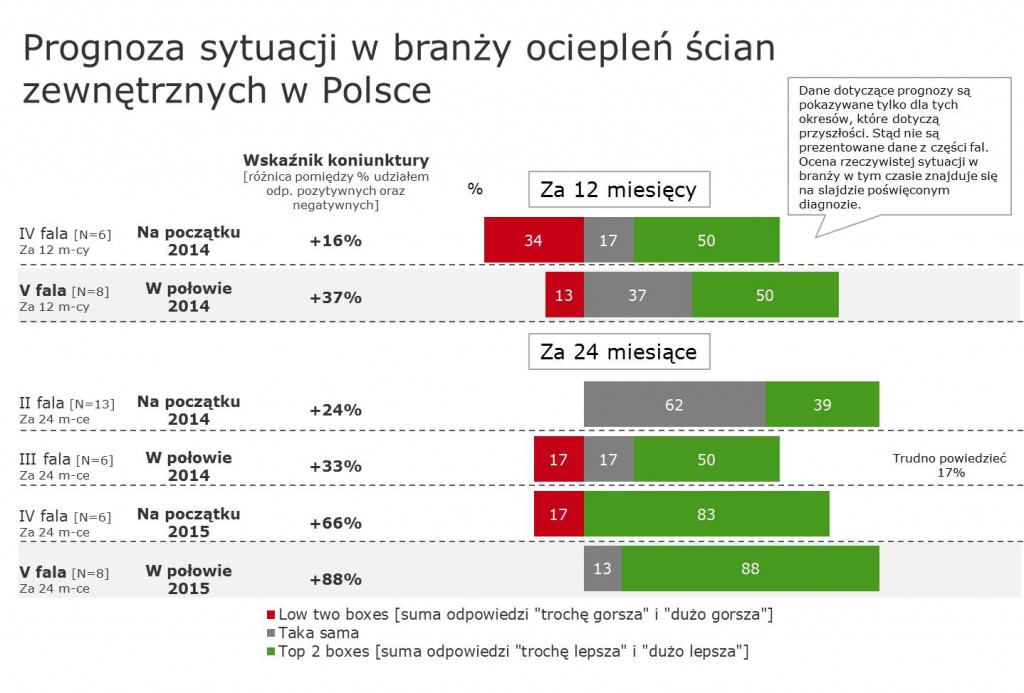 Producenci_ocieplen_prognoza_branza_ETICS