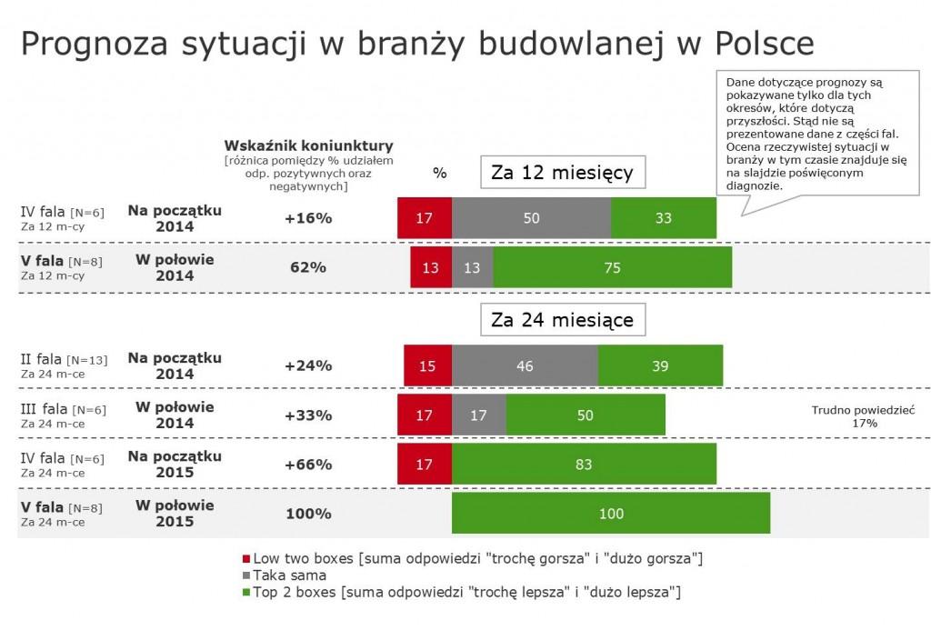 Producenci_ocieplen_prognoza_branza_budowlana